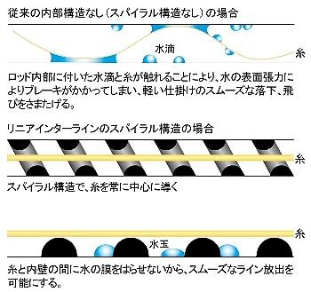 Daiwa Interline rod IL-PROGRAND 4-52-ENTO