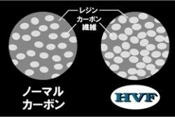 Daiwa Soshun HVF carbon