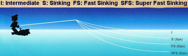 choosing the right fishing line for freshwater saltwater fishing, Reel Combo