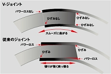 DAIWA ROD TECHNOLOGY