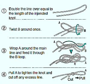 How to make a Double knot on the fishing line