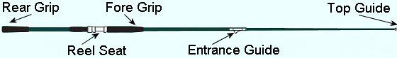 InterLine rod