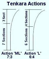 Tenkara Rod Action Index