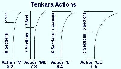 Tenkara Rod Action Index