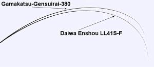 Gamakatsu-Gensuirai and Daiwa-Enshou-LL Action Compare chart